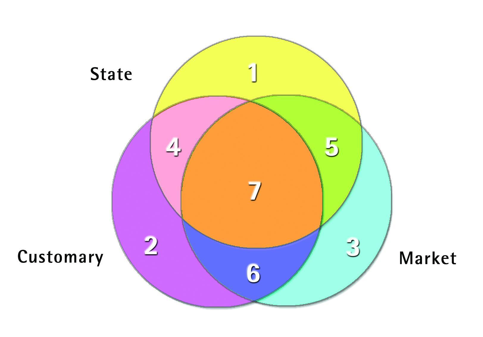 Altman 2014 figure 14 - The hybrid economy model