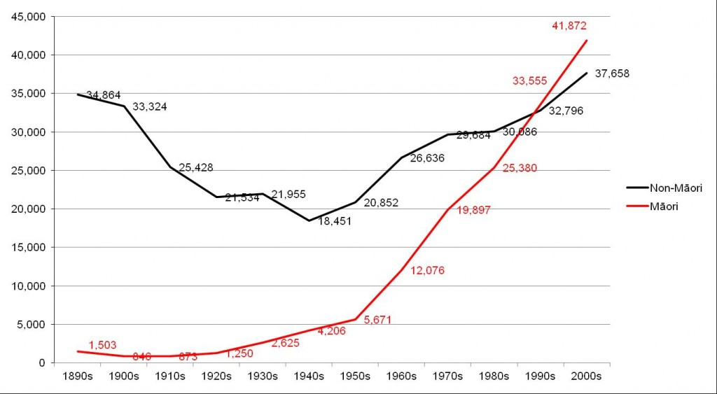 Figure 2 total imprisonment by decade